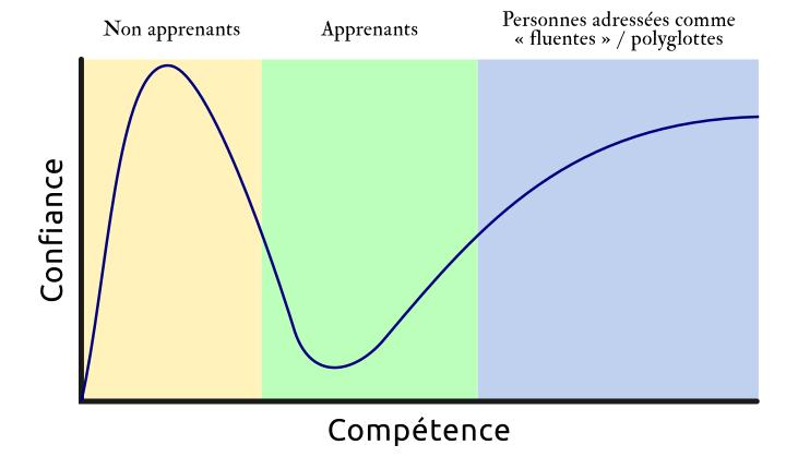 La courbe de Dunning-Kruger appliquée au polyglottisme