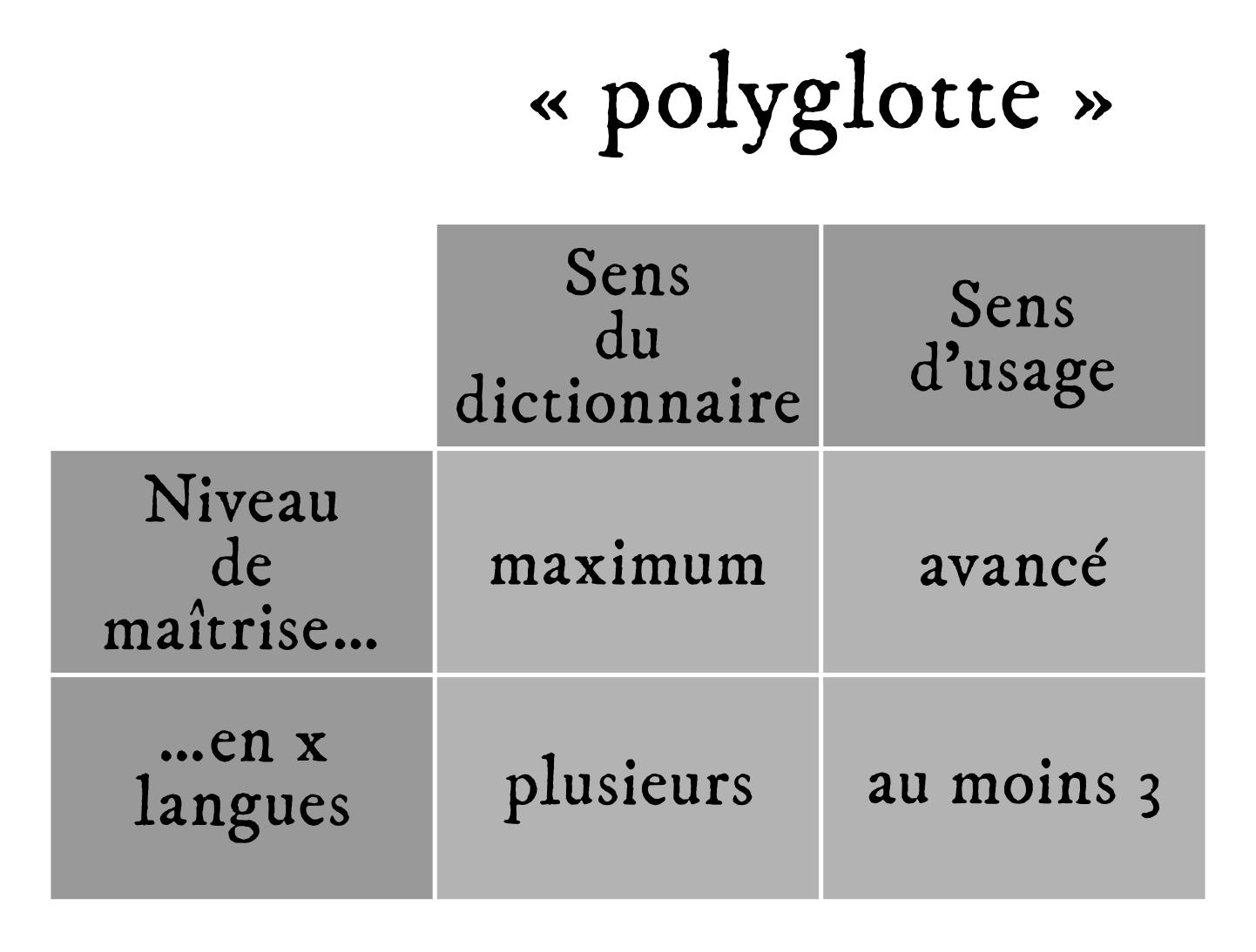 Les définitions du mot « polyglotte ».